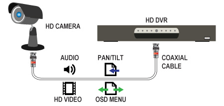 HD-TVI systems allow for sending additional signals over the video cable
